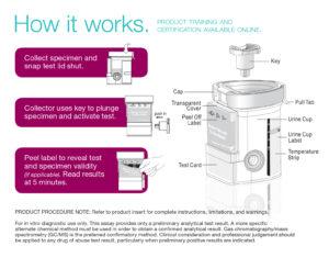 Integrated EZ Split Key Cup Urine Dug Test Kit