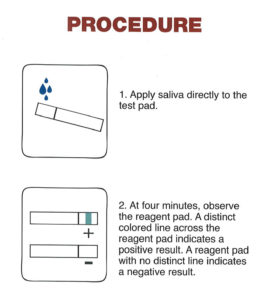 Alco-Screen 02 Saliva Alcohol Test Results Procedure. First Apply Saliva Directly to the Test Pad. At four minutes, observe the reagent pad. A distinct colored line across the reagent pad indicates a positive result. A reagent pad with no distinct line indicates a negative result.